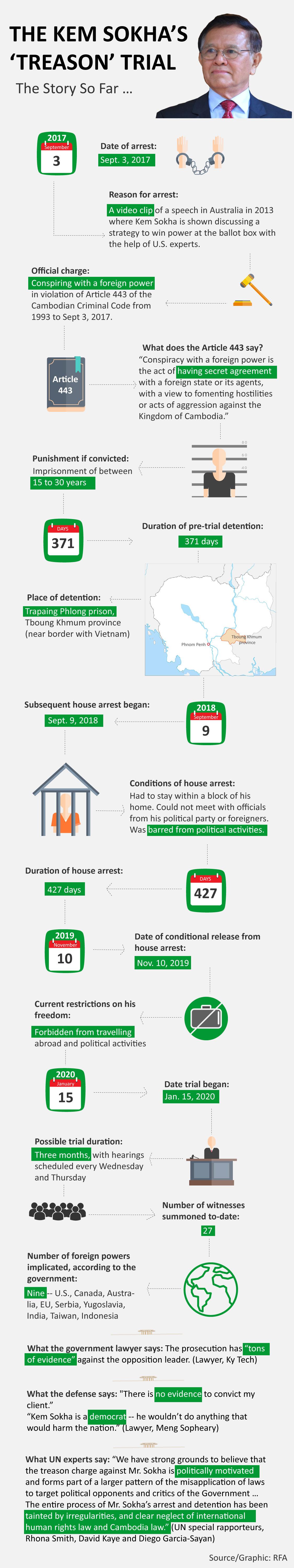 KemSokhaTreasonTrial-infographic.jpg