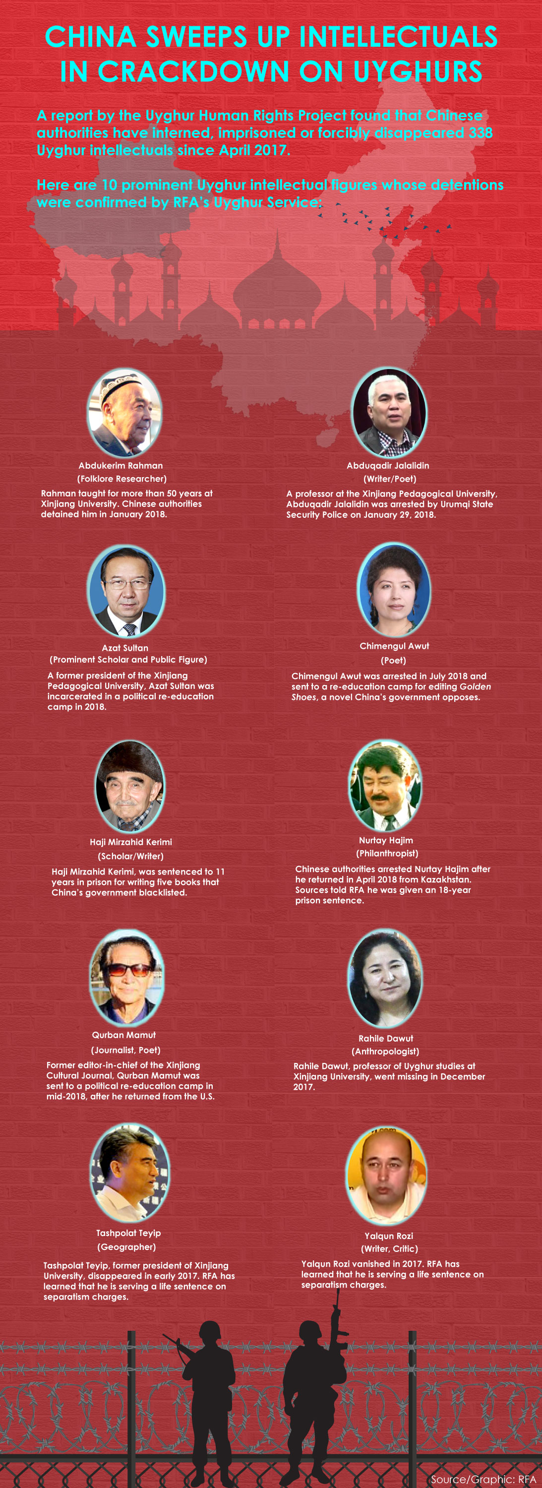 Detained Uyghur intellectuals
