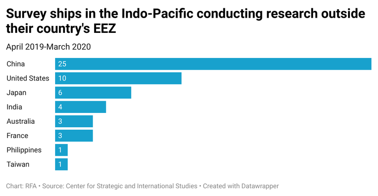 z9WEv-survey-ships-in-the-indo-pacific-conducting-research-outside-their-country-s-eez.png